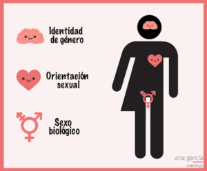sexualidad genero tendencia sexual